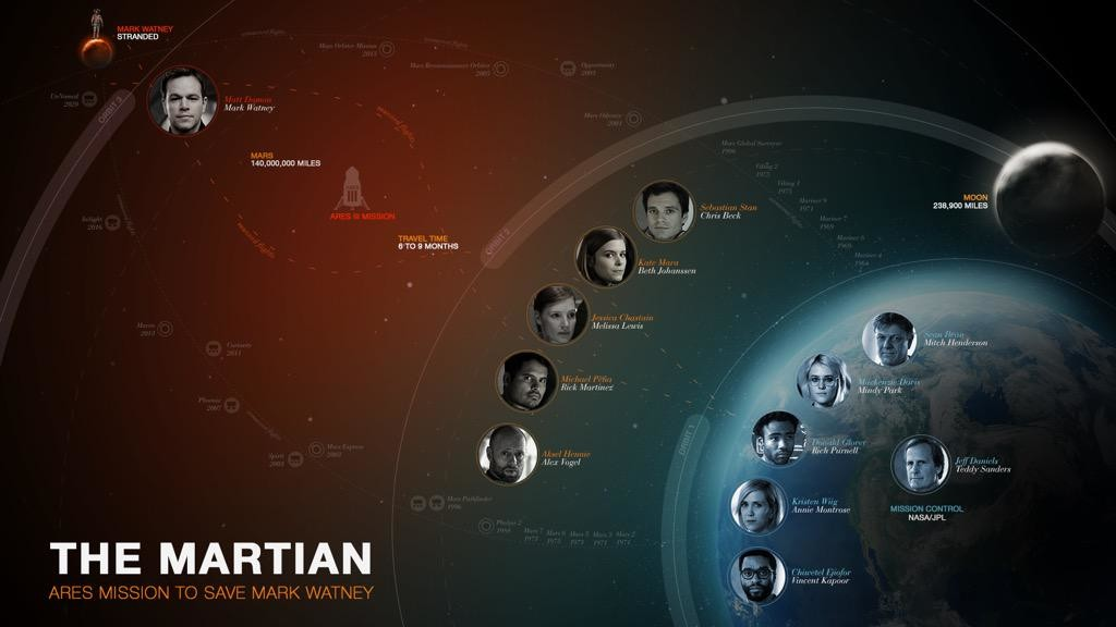 the-martian-character-poster-1024x576.jpg